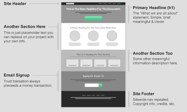 Free Wireframe Templates for Websites and Apps - eWebDesign